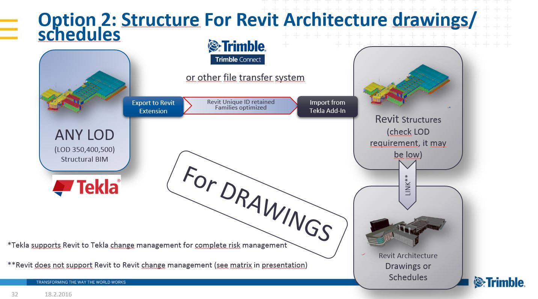 Tekla structures Manual